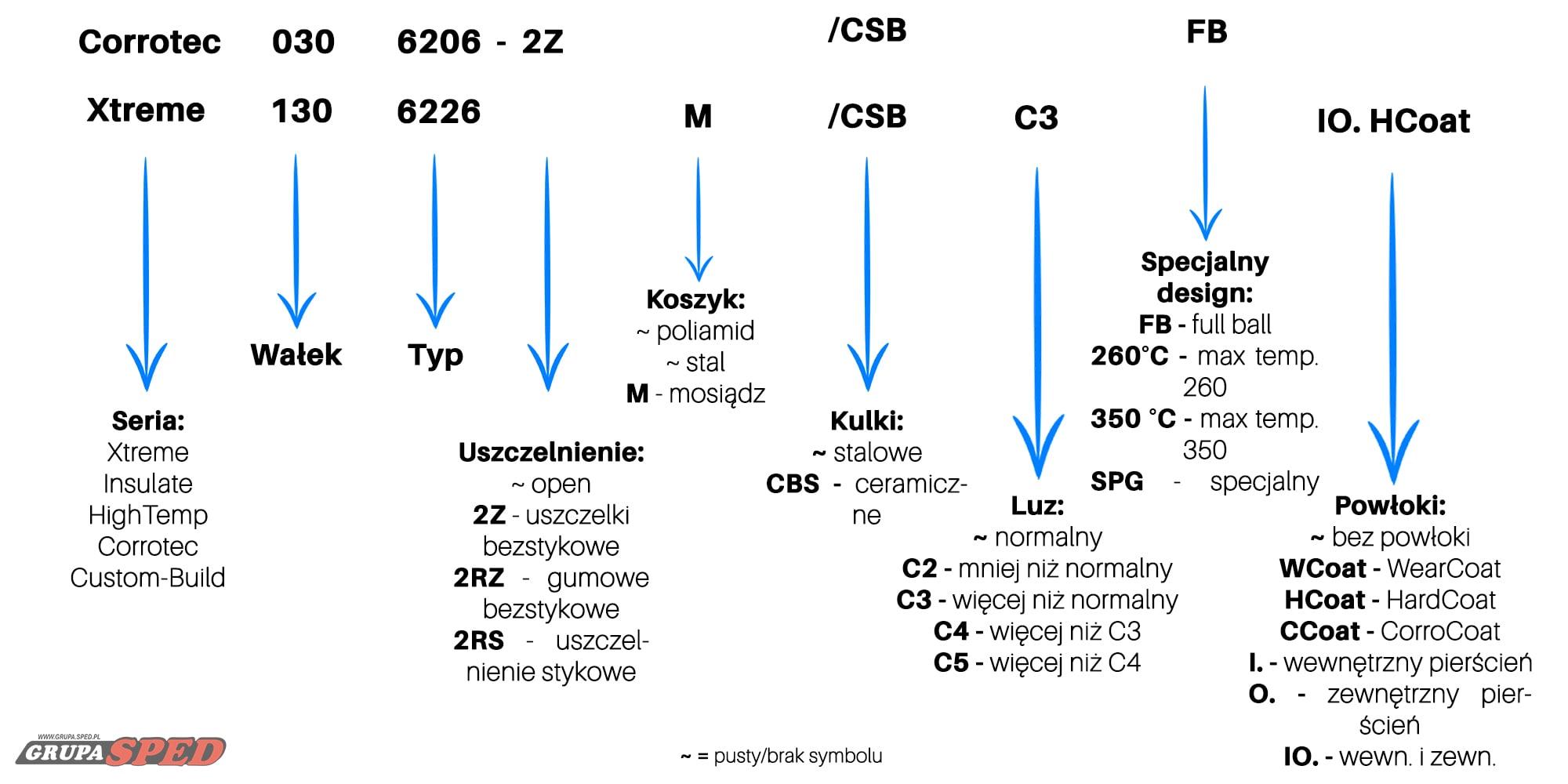 Systemy oznaczeń CeramicSpeed